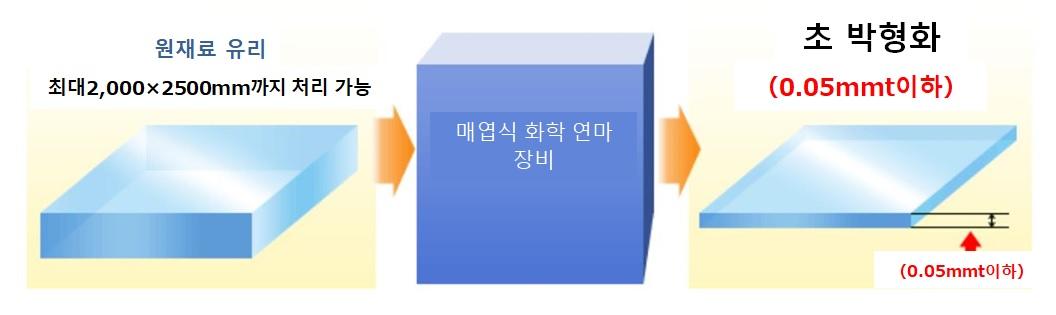유리의 박형화 장치 NX의 특징