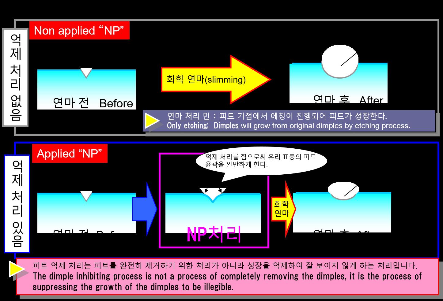 ピット発生のメカニズムとNSC独自の抑制処理